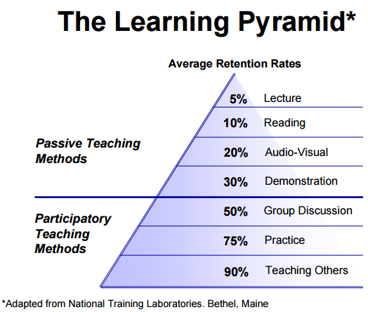 teaching and learning approaches Exploring different approaches to teaching the first thing is that the process of enhancing teaching and learning in the primary years may require a.